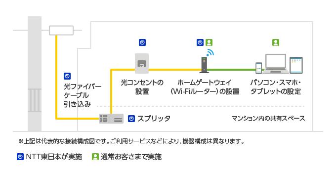 フレッツ光 割引 東日本